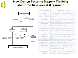 Leveraging Evidence-Centered Design Within Scenario