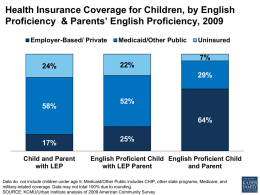 Health Insurance Coverage for Children, by English
