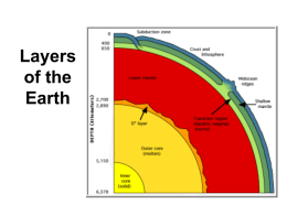 Layers of the Earth Main Idea  • Crust =Top Layer  Supporting detail  • Crust – layer of rock that form the Earth's outer skin • the crust includes.