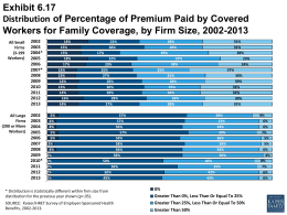 Exhibit 6.17 Distribution of Percentage of Premium Paid by Covered Workers for Family Coverage, by Firm Size, 2002-2013 All Small Firms (3-199 Workers) 2003 2004*2006 2007*200920112013  All Large Firms (200 or More Workers) 2003200520072009 2010*2012 18% 15% 15% 18% 17% 13% 13% 14% 13% 14% 16% 14% 5% 4% 4% 5% 5% 3% 4% 2% 1% 2% 2% 2%  23% 28% 17% 22% 20% 25% 27% 28% 30% 28% 28% 27%  28% 26% 39% 37% 38% 25% 31% 28% 25% 26% 26% 28%  31% 31% 28% 23% 24% 37% 30% 30% 32% 32% 30% 31%  57% 57% 56% 57% 54% 58% 56% 58% 50% 56% 50% 49%  *