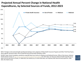 Projected Annual Percent Change in National Health Expenditures, by Selected Sources of Funds, 2012-2023 14% Private Health Insurance  Out-of-Pocket  Medicare  Medicaid  12%  10% 7.6%  8%  6.5% 6%  5.4% 5.3%  4%  2%  0% -2% NOTE: This figure omits national health.