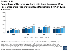 Exhibit 9.10 Percentage of Covered Workers with Drug Coverage Who Face a Separate Prescription Drug Deductible, by Plan Type, 2005-2012 50%  40%  30%  20%  17% 8% 9% 8% 7%  10%  11%