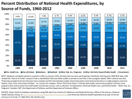 Percent Distribution of National Health Expenditures, by Source of Funds, 1960-2012 100% 9.4%  10.4%  7.9%  6.7%  6.4%  6.1%  6.4%  5.7%  5.7%  13.7%  13.5%  12.2%  11.0%  10.5%  10.4%  10.4%  2.6%  3.2%  3.4%  3.7%  3.7%  3.8%  3.0% 10.2%  14.6%  14.2%  14.3%  15.3%  15.1%  16.3%  18.6%  19.4%  20.0%  20.5%  19.1%  14.6%  12.8%  12.5%  11.8%  11.7%  32.3%  33.3%  34.2%  33.5%  33.1%  32.8%  90% 80% 70%  15.6% 6.2%  60%  13.9% 4.4% 7.1%  10.2%  10.2%  14.6%  15.2%  50% 47.7% 40%  33.4%  22.8%  30% 20% 10% 0%  21.1%  20.6%  Priv.