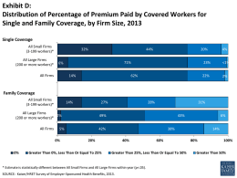 Exhibit D: Distribution of Percentage of Premium Paid by Covered Workers for Single and Family Coverage, by Firm Size, 2013 Single Coverage All Small.