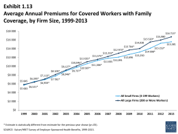 Exhibit 1.13 Average Annual Premiums for Covered Workers with Family Coverage, by Firm Size, 1999-2013 $18,000  $16,715* $15,520* $14,038  $16,000 $13,704*  $14,000 $12,233*  $12,000  $11,025* $10,046*  $10,000  $9,127* $8,109*  $8,000 $6,000  $5,683  $6,395*  $13,250  $11,835 $12,091 $11,306*  $10,587* $9,737*  $8,946*  $7,113* $5,845  $12,696  $15,581  $15,253* $14,098*  $12,973* $11,575*  $15,980  $7,781* $6,959*  $6,521*  $4,000 All Small Firms (3-199 Workers) All Large Firms.
