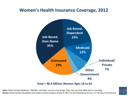 Women's Health Insurance Coverage, 2012  Job-Based, Own Name 35%  Uninsured 19%  Job-Based, Dependent 23% Medicaid 12% Individual/ Private 7% Other Government 4%  Total = 98.4 Million Women Ages 18 to 64 Note: Other includes Medicare, TRICARE, and other.