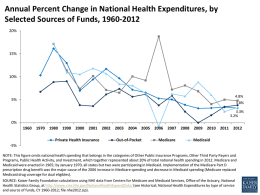 Annual Percent Change in National Health Expenditures, by Selected Sources of Funds, 1960-2012 20%  15%  10%  4.8%  5%  3.8% 3.3% 3.2%  0% Private Health Insurance  Out-of-Pocket  Medicare  Medicaid  -5% NOTE: This figure omits national health spending.