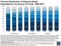 Percent Distribution of National Health Expenditures, by Source of Funds, 1960-2011 100% 9.4%  10.4%  7.9%  6.7%  6.4%  6.2%  6.3%  5.8%  5.7%  13.7%  13.5%  12.2%  11.0%  11.1%  10.4%  10.3%  2.6%  3.2%  3.3%  3.6%  3.8%  3.8%  3.0% 10.2%  14.6%  15.2%  14.2%  15.0%  15.1%  16.3%  16.7%  18.9%  20.0%  20.5%  19.1%  14.6%  12.9%  12.4%  11.7%  11.4%  32.3%  33.3%  34.7%  33.9%  33.4%  33.2%  90% 80% 70%  15.6% 6.2%  60%  13.9% 4.4% 7.1%  10.2%  10.2%  14.6%  15.2%  50% 47.7%  40%  33.4%  22.8%  30% 20% 10% 0%  21.1%  20.6% Priv.