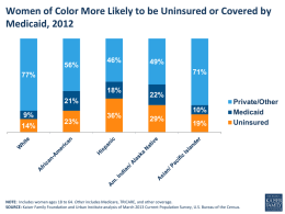 Women of Color More Likely to be Uninsured or Covered by Medicaid, 2012  56%  46%  49%  71%  77%  18% 21%  9% 14%  23%  36%  22% 10% 29%  19%  Private/Other Medicaid Uninsured  NOTE: Includes women ages 18 to 64.