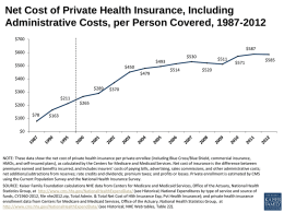 Net Cost of Private Health Insurance, Including Administrative Costs, per Person Covered, 1987-2012 $700 $587  $600  $530  $511  $493  $500  $450 $479  $514  $571  $520  $400 $289  $300  $370  $211 $265  $200 $100  $78  $163  $0  NOTE: These data show the net cost of private.