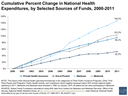 Cumulative Percent Change in National Health Expenditures, by Selected Sources of Funds, 2000-2011 160% 146.5% 140% 120% 103.3% 100% 95.2%  80% 60% 52.5%  40% 20% 0% Private Health Insurance  Out-of-Pocket Medicare  Medicaid  NOTE: This figure omits national health spending.