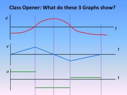 Class Opener: What do these 3 Graphs show? d  t  v  t  a t Kinematic Equations Kinematics is the study of objects in Motion  Grade 11 Physics NIS, Taldykorgan Mr.