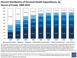 Percent Distribution of Personal Health Expenditures, by Source of Funds, 1960-2012 100% 90%  26.9%  80% 70%  55.9% 4.4% 13.5%  13.9%  13.9%  10.2%  8.9% 3.7%  8.5% 3.9%  8.6% 4.1%  8.6%  15.7%  15.8%  16.7%  16.4%  18.6%  21.1%  22.0%  22.3%  22.8%  15.8% 7.2%  8.0%  33.2%  34.9%  35.3%  35.0%  34.3%  34.2%  16.0%  4.2%  11.3% 17.4%  16.7%  11.5%  20% 21.1%  22.2%  Private Health Insurance  3.4%  3.0%  11.4%  5.2%  30%  0%  14.9%  12.1% 12.4%  50%  10%  15.3%  39.6%  60%  40%  17.3%  22.5%  Medicare  28.3% Medicaid  Other Public Insurance Programs  Other Third Party Payers  Out-of- Pocket  NOTE: Medicare.