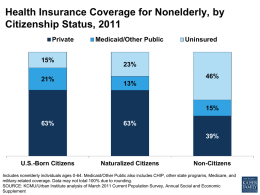Health Insurance Coverage for Nonelderly, by Citizenship Status, 2011 Private 15% 21%  Medicaid/Other Public  Uninsured  23% 46%  13%  15% 63%  63% 39%  U.S.-Born Citizens  Naturalized Citizens  Non-Citizens  Includes nonelderly individuals ages 0-64.