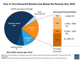 Four in Ten Uninsured Women Live Below the Poverty Line, 2012 Health Insurance Coverage Other Government 4%  Employer-Based 58% Uninsured 19%  Medicaid 12%  Individual/Private 7%  98.4 million women ages 18-64  Income Levels of.