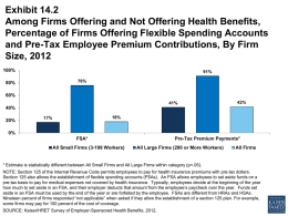 Exhibit 14.2 Among Firms Offering and Not Offering Health Benefits, Percentage of Firms Offering Flexible Spending Accounts and Pre-Tax Employee Premium Contributions, By.