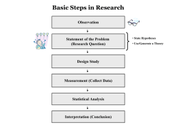 Basic Steps in Research Observation  Statement of the Problem (Research Question)  Design Study  Measurement (Collect Data)  Statistical Analysis  Interpretation (Conclusion)  • State Hypotheses • Use/Generate a Theory.