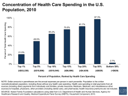 Concentration of Health Care Spending in the U.S. Population, 2010 97.3%  Percent of Total Health Care Spending  100% 81.7% 80%  75.0% 65.2%  60% 49.5% 40% 21.0% 20% 2.7% 0% Top 1% (≥$53,238)  Top 5% (≥$18,086)  Top 10% (≥$10,044)  Top 15% (≥$6,696)  Top 20%  Top 50%  (≥$4,639)  Bottom.
