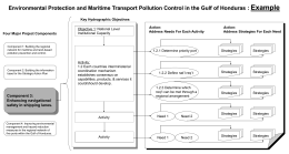 Environmental Protection and Maritime Transport Pollution Control in the Gulf of Honduras : Example Key Hydrographic Objectives  Four Major Project Components  Objective 1: