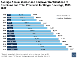 Average Annual Worker and Employer Contributions to Premiums and Total Premiums for Single Coverage, 19992012 $318  $334  $355  $2,196  $1,878  Worker Contribution $2,471*  $2,137*  $2,689*  $2,334*  $466*  $508  $558  $610  $627  $694*  $721  $779  $899*  $921  $951  Employer Contribution  $3,083*  $2,617*  $3,383*  $2,875*  $3,695*  $3,136*  $4,024*  $3,413* $3,615*  $4,242* $4,479*  $3,785  $4,704*  $3,983  $4,824  $4,045 $4,150 $4,508* $4,664  * Estimate is statistically different.