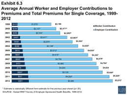 Exhibit 6.3 Average Annual Worker and Employer Contributions to Premiums and Total Premiums for Single Coverage, 19992012 $318  $334  $355  $2,196  $1,878  Worker Contribution $2,471*  $2,137*  $2,689*  $2,334*  $466*  $508  $558  $610  $627  $694*  $721  $779  $899*  $921  $951  Employer Contribution  $3,083*  $2,617*  $3,383*  $2,875*  $3,695*  $3,136*  $4,024*  $3,413* $3,615*  $4,242* $4,479*  $3,785  $4,704*  $3,983  $4,824  $4,045 $4,150 $4,508* $4,664  * Estimate is statistically.