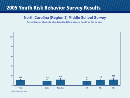 North Carolina (Region 3) Middle School Survey Percentage of students who described their general health as fair or poor  10.9  9.8  Total  Males  12.0  9.2  11.1  6th  7th  12.0  QN7 - Weighted.