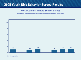 North Carolina Middle School Survey Percentage of students who described their general health as fair or poor 10.9  13.0 9.3  8.7  11.1  11.9  7th  8th Total QN7 - Unweighted Data  Males  Females  6th.